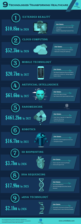 9 Technologies Transforming Healthcare